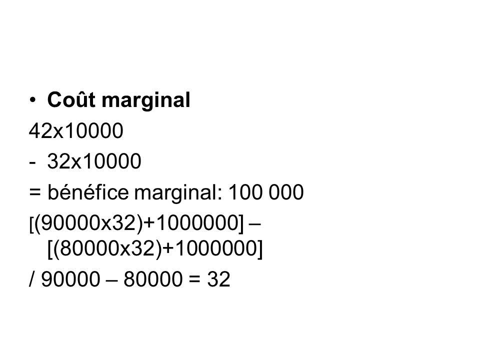 Coût marginal 42x10000 32x10000 = bénéfice marginal: 100 000