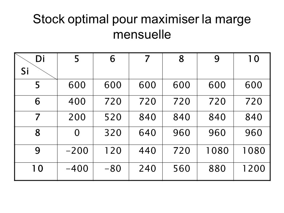 Stock optimal pour maximiser la marge mensuelle