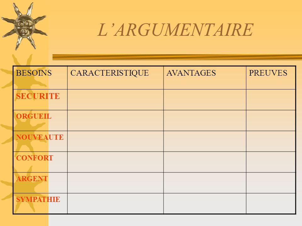 L'ARGUMENTAIRE BESOINS CARACTERISTIQUE AVANTAGES PREUVES SECURITE
