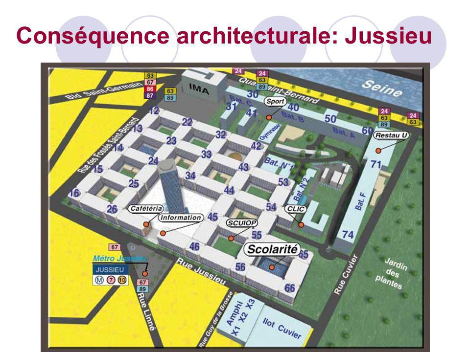 Conséquence architecturale: Jussieu