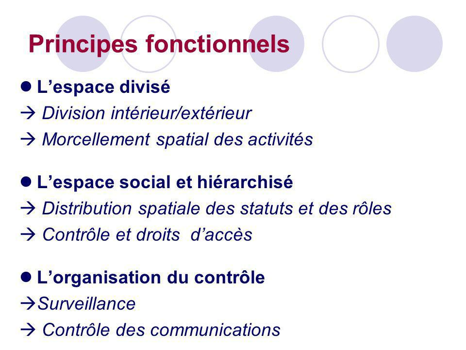 Principes fonctionnels