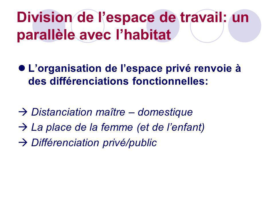Division de l'espace de travail: un parallèle avec l'habitat