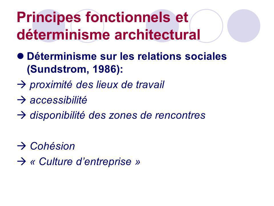 Principes fonctionnels et déterminisme architectural