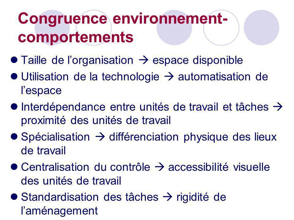 Congruence environnement-comportements