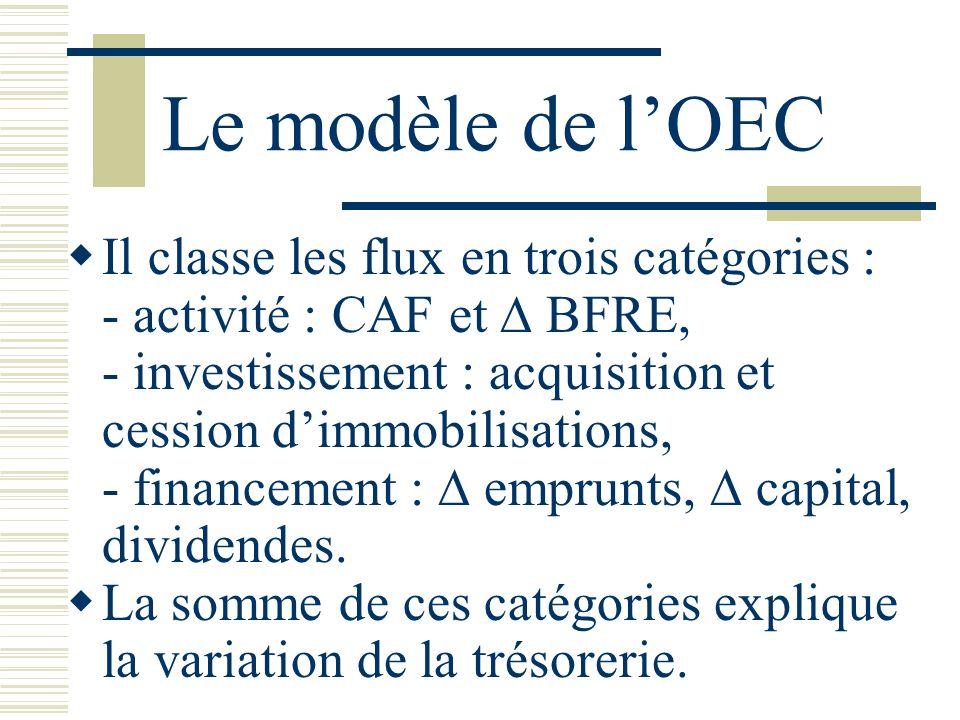 Le modèle de l'OEC Il classe les flux en trois catégories :