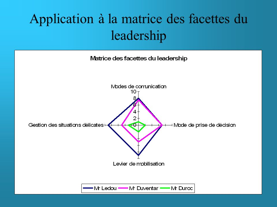 Application à la matrice des facettes du leadership