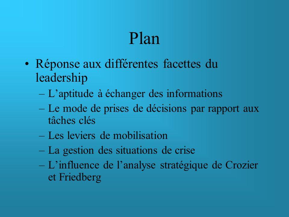 Plan Réponse aux différentes facettes du leadership