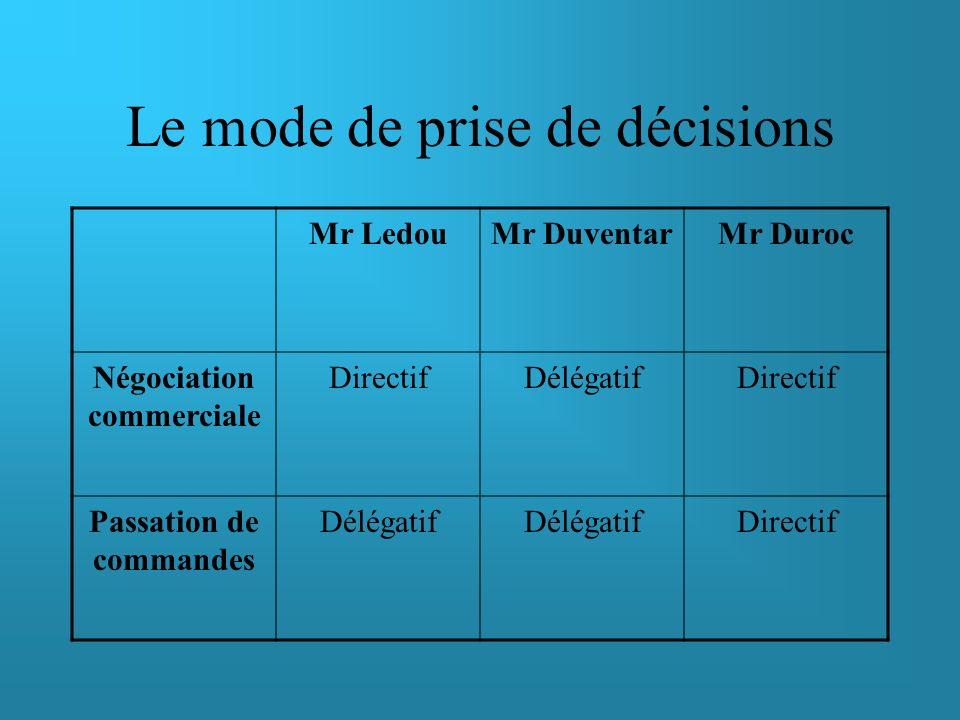 Le mode de prise de décisions