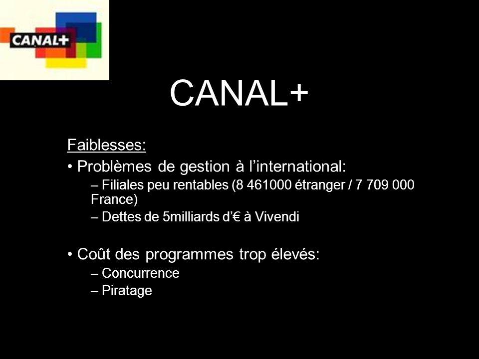 CANAL+ Faiblesses: Problèmes de gestion à l'international: