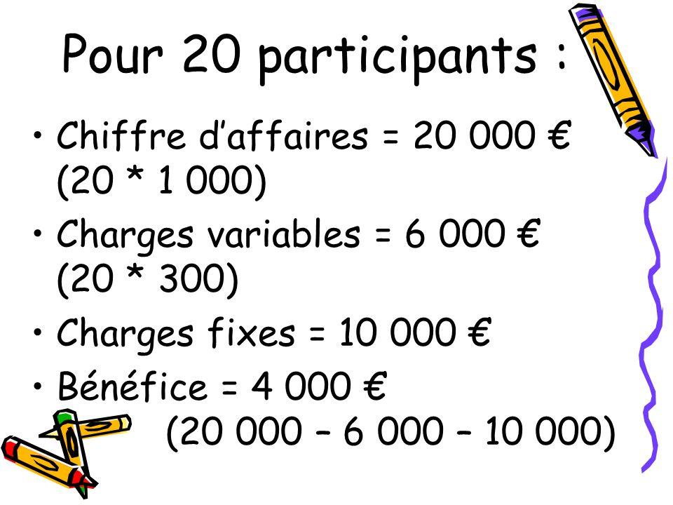 Pour 20 participants : Chiffre d'affaires = 20 000 € (20 * 1 000)