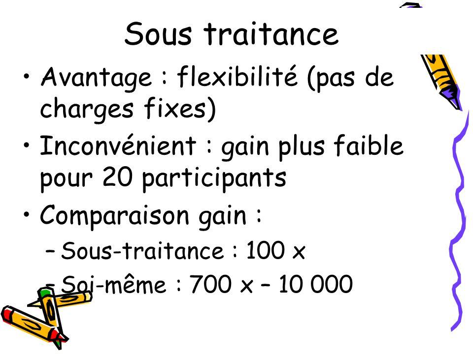 Sous traitance Avantage : flexibilité (pas de charges fixes)
