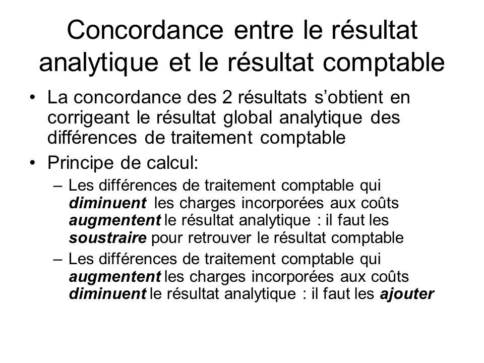 Concordance entre le résultat analytique et le résultat comptable