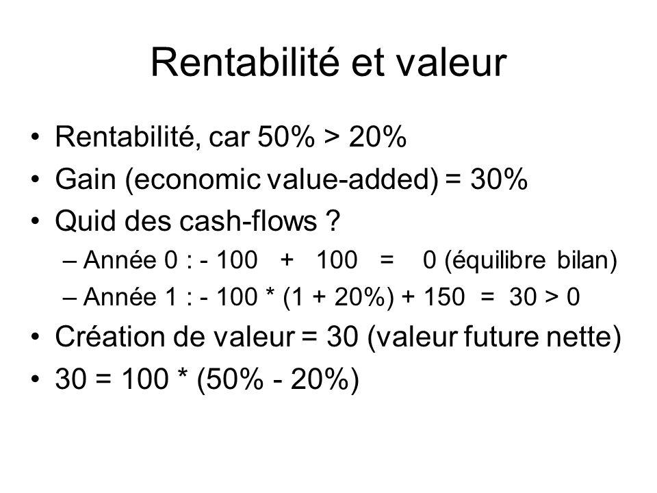 Rentabilité et valeur Rentabilité, car 50% > 20%