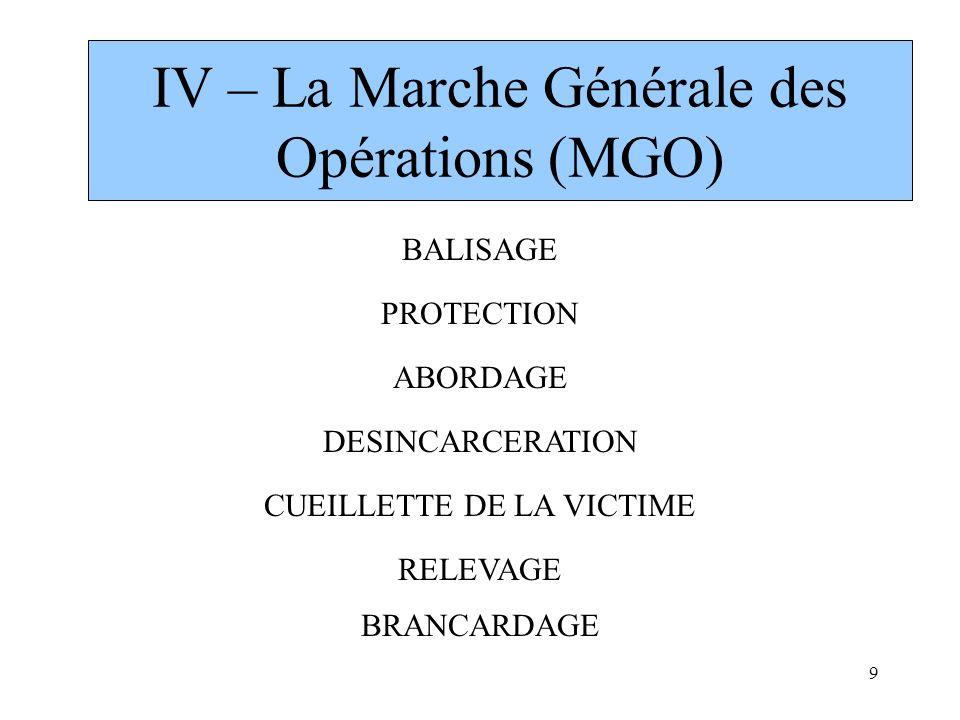 IV – La Marche Générale des Opérations (MGO)