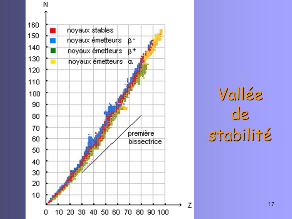 … Vallée de stabilité La CP des physiciens. R-C-Appert-07