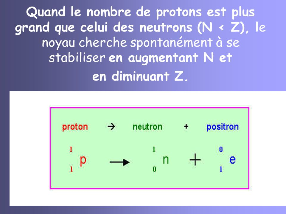 Quand le nombre de protons est plus grand que celui des neutrons (N < Z), le noyau cherche spontanément à se stabiliser en augmentant N et en diminuant Z.