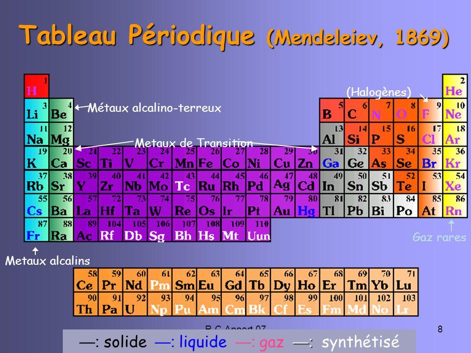 Tableau Périodique (Mendeleiev, 1869)