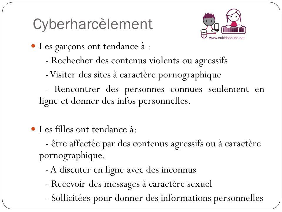 Cyberharcèlement Les garçons ont tendance à :