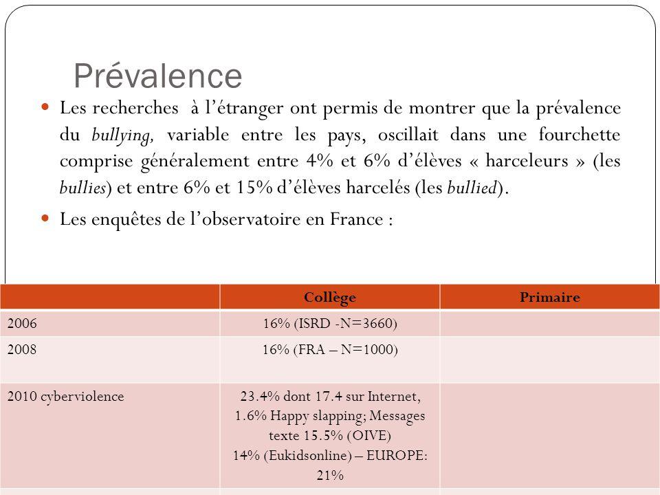 14% (Eukidsonline) – EUROPE: 21%