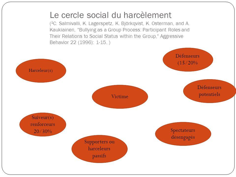 Le cercle social du harcèlement (1C. Salmivalli, K. Lagerspetz, K