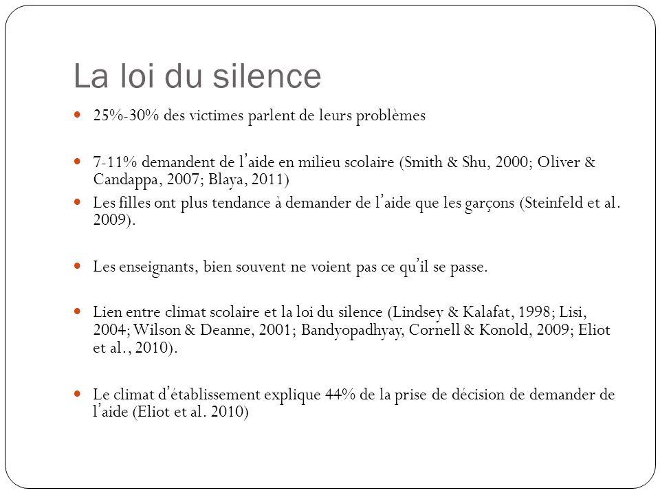 La loi du silence 25%-30% des victimes parlent de leurs problèmes