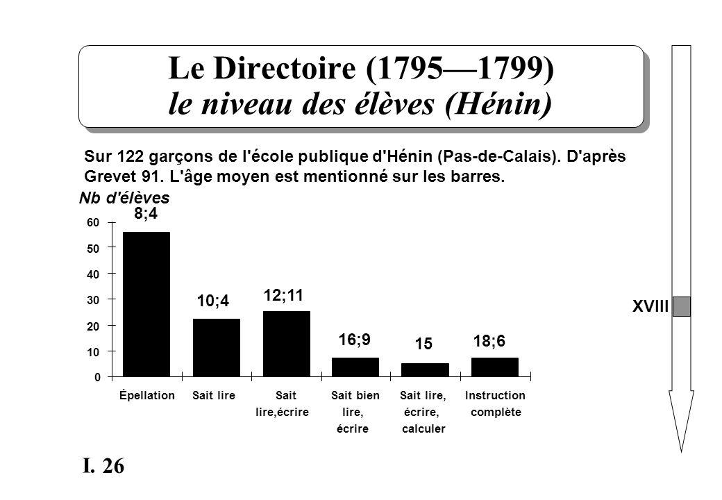 Le Directoire (1795—1799) le niveau des élèves (Hénin)