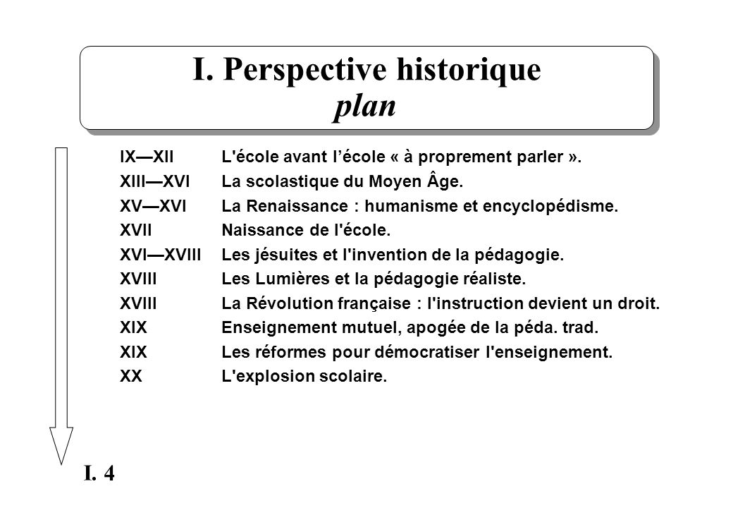 I. Perspective historique plan