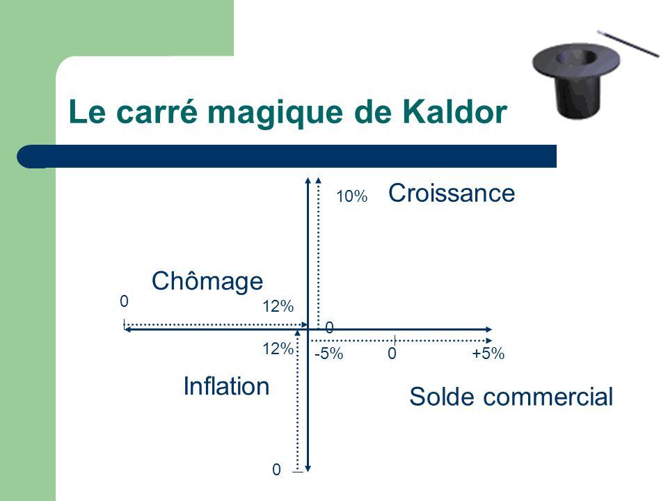 Le carré magique de Kaldor