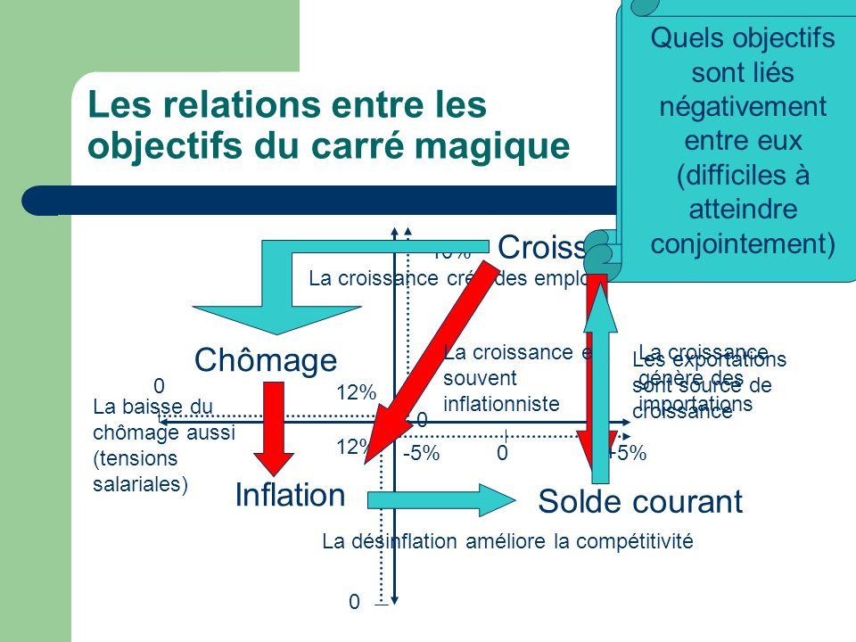 Les relations entre les objectifs du carré magique