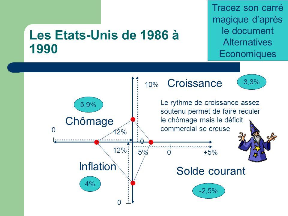Tracez son carré magique d'après le document Alternatives Economiques