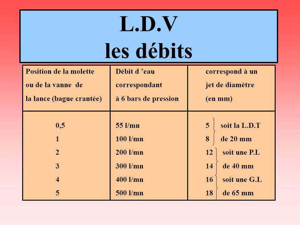 L.D.V les débits Position de la molette Débit d 'eau correspond à un
