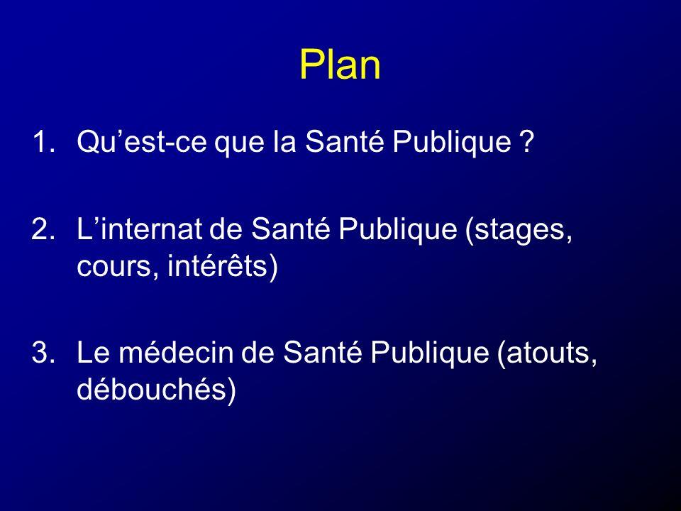 Plan Qu'est-ce que la Santé Publique