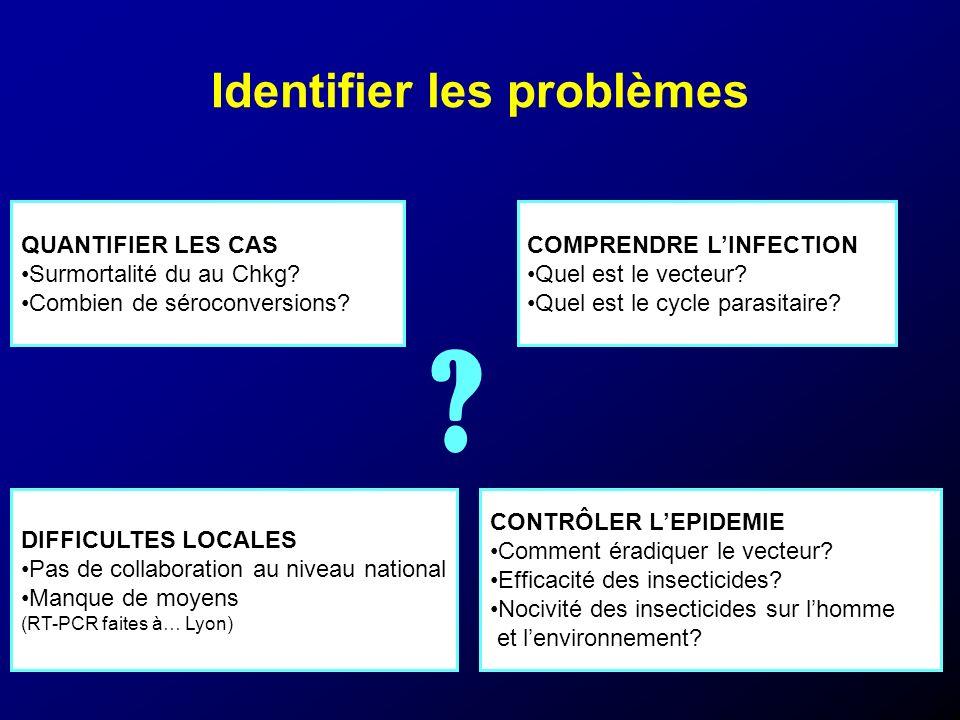 Identifier les problèmes