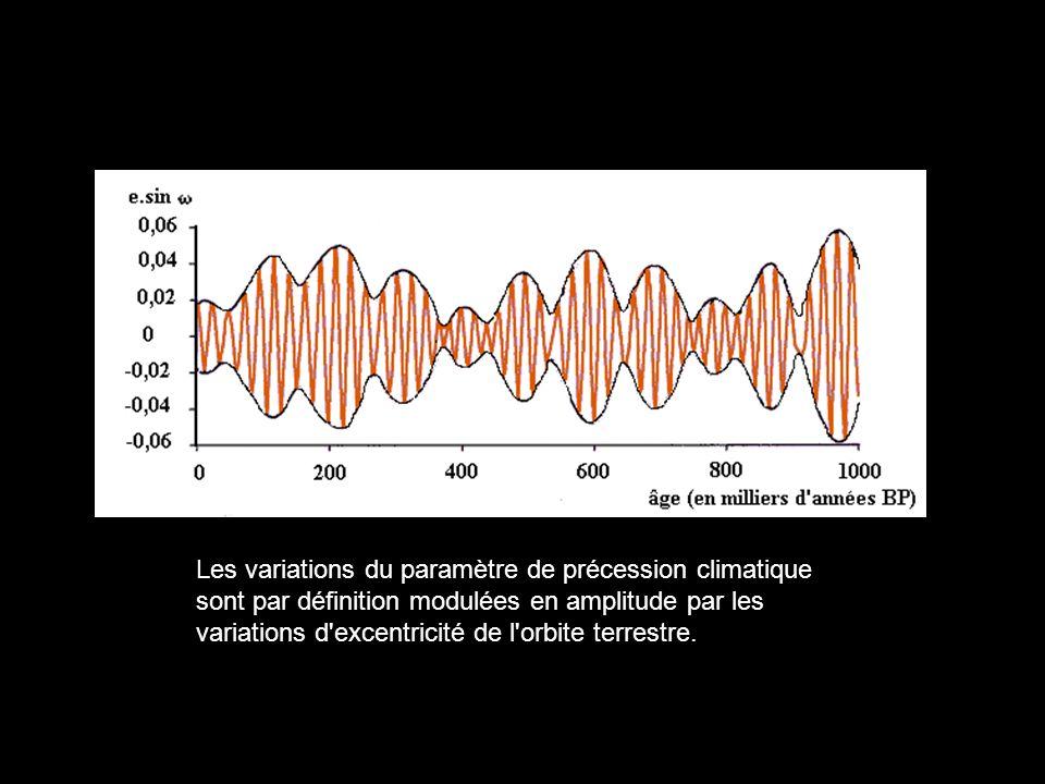 Les variations du paramètre de précession climatique sont par définition modulées en amplitude par les variations d excentricité de l orbite terrestre.