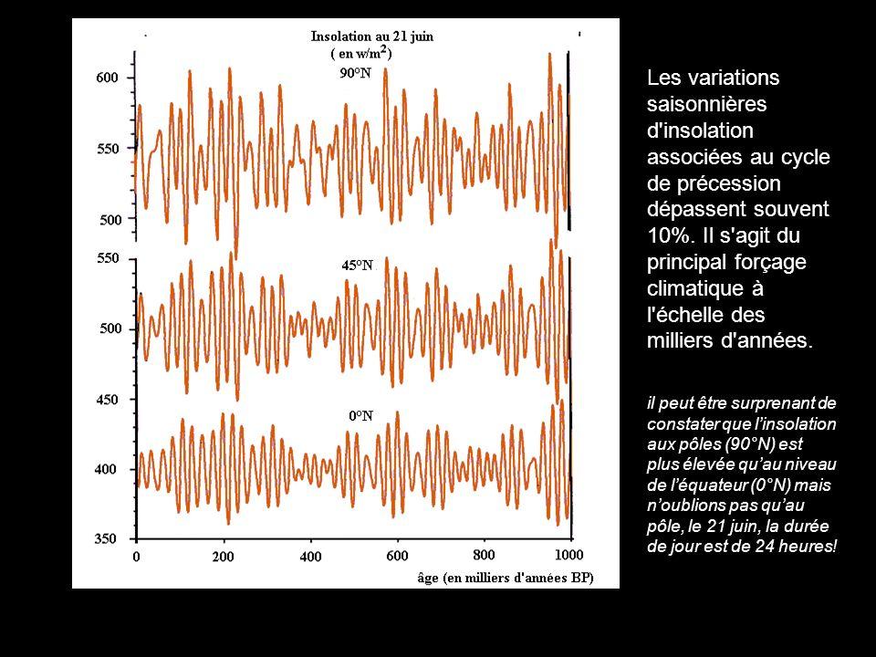 Les variations saisonnières d insolation associées au cycle de précession dépassent souvent 10%. Il s agit du principal forçage climatique à l échelle des milliers d années.