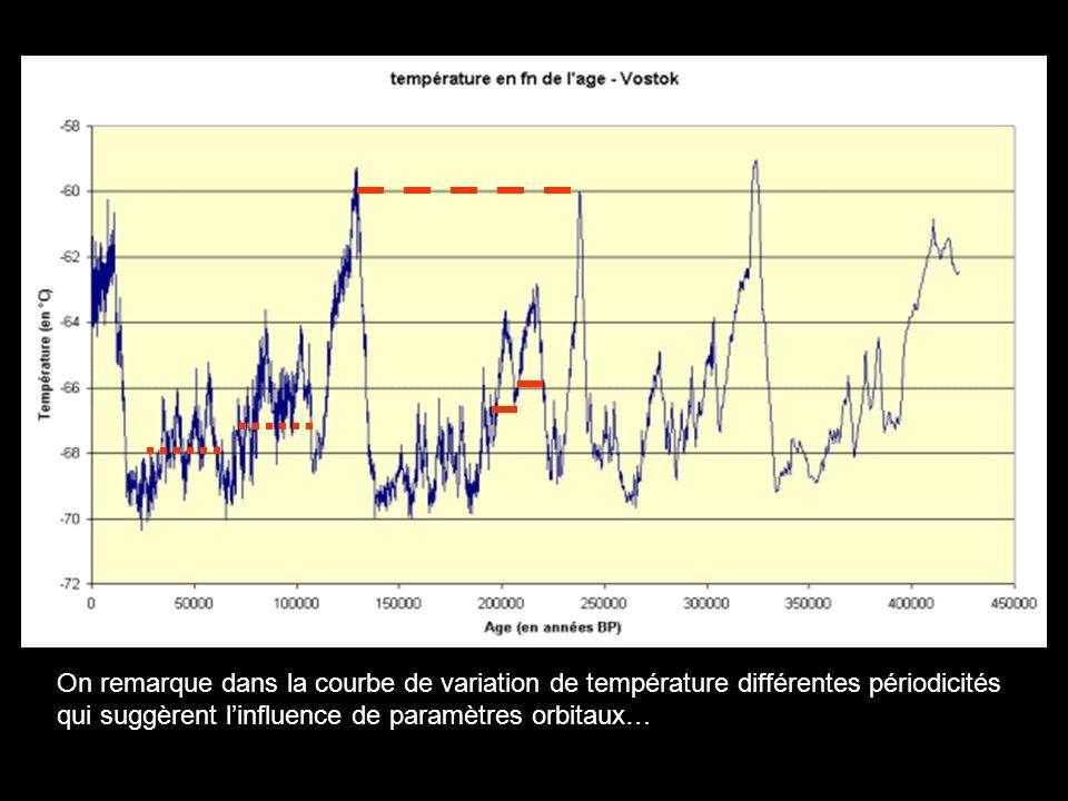 On remarque dans la courbe de variation de température différentes périodicités qui suggèrent l'influence de paramètres orbitaux…