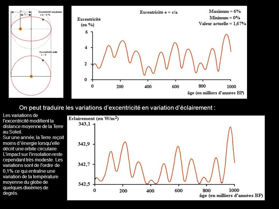 On peut traduire les variations d'excentricité en variation d'éclairement :