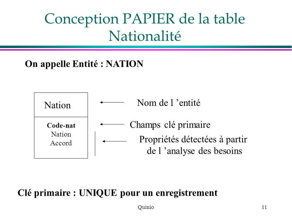 Conception PAPIER de la table Nationalité