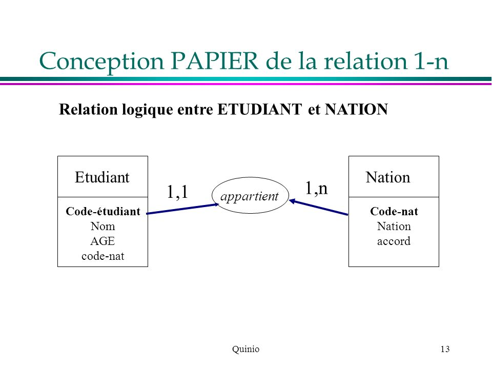 Conception PAPIER de la relation 1-n