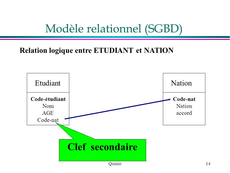 Modèle relationnel (SGBD)
