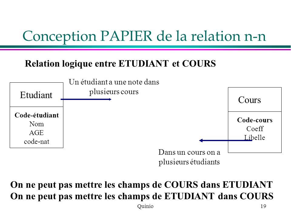 Conception PAPIER de la relation n-n
