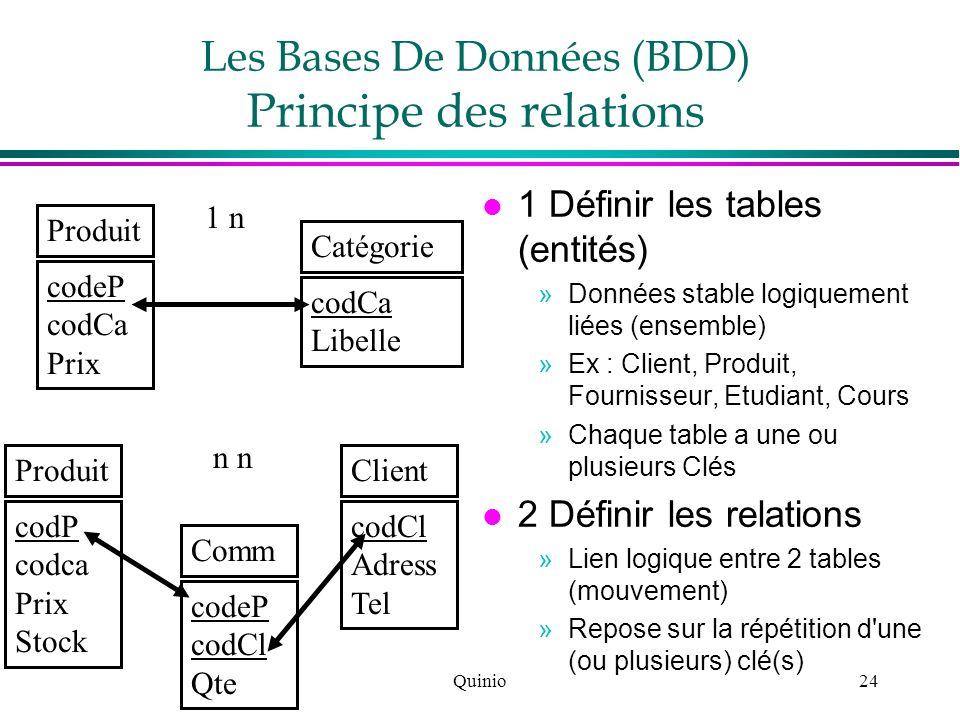 Les Bases De Données (BDD) Principe des relations