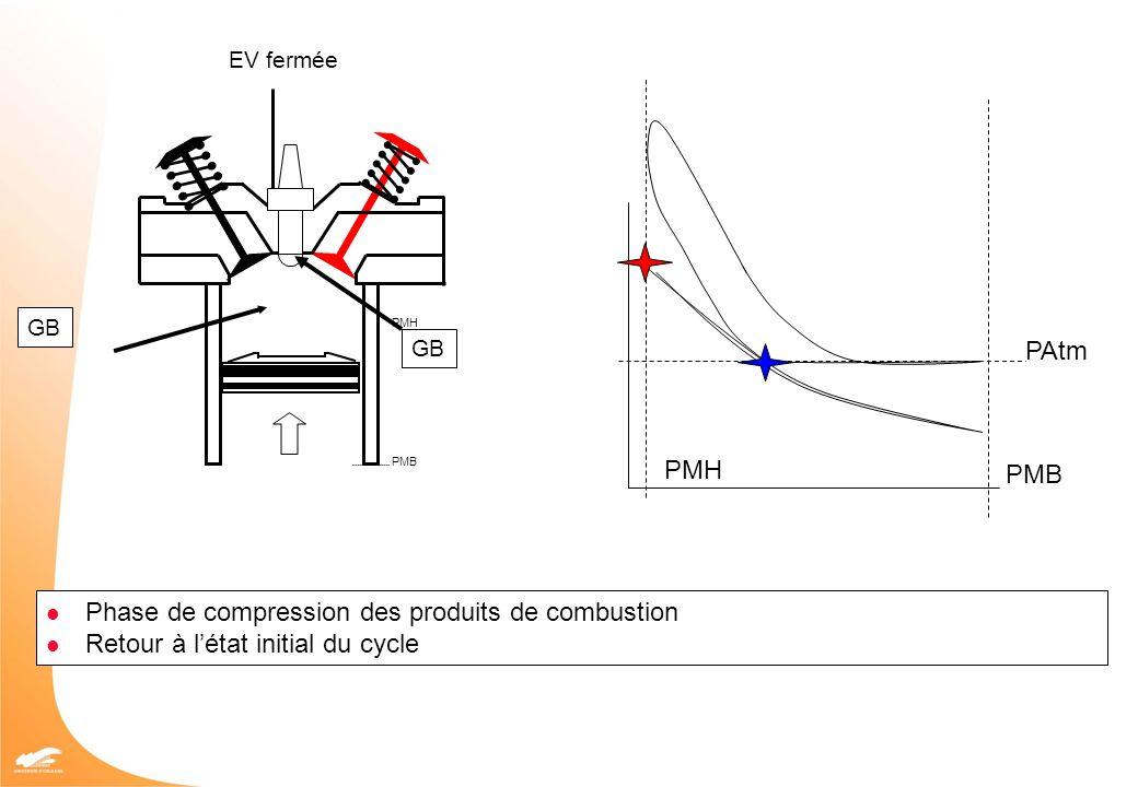 Phase de compression des produits de combustion