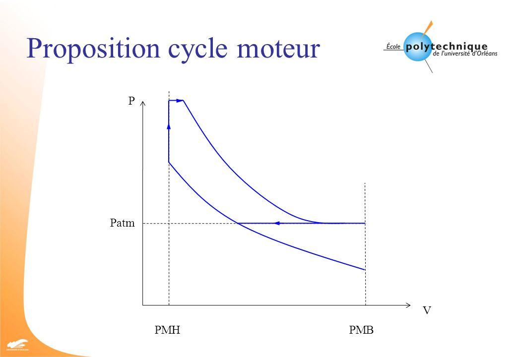Proposition cycle moteur