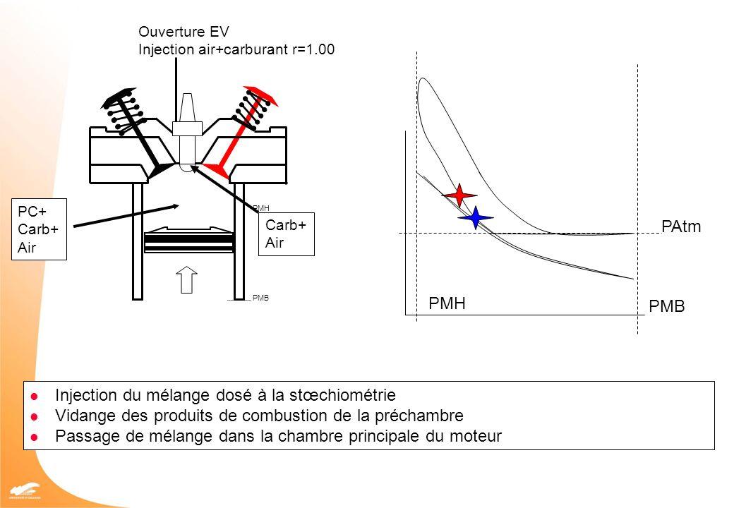 Injection du mélange dosé à la stœchiométrie