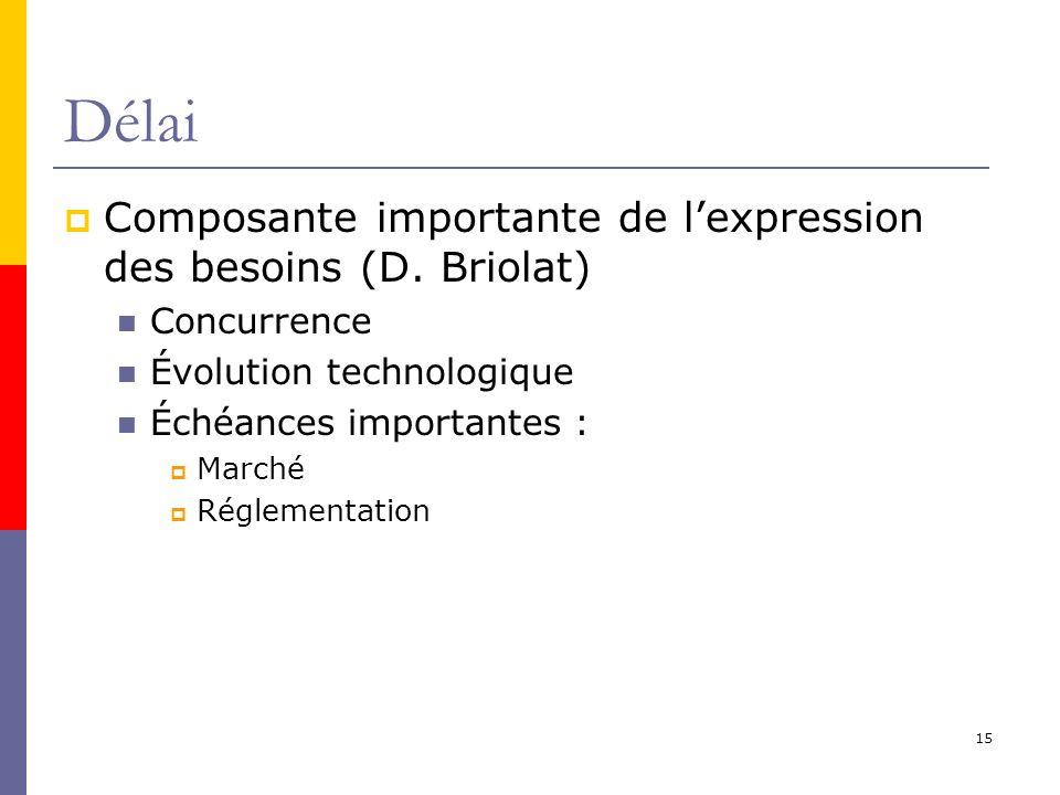 Délai Composante importante de l'expression des besoins (D. Briolat)