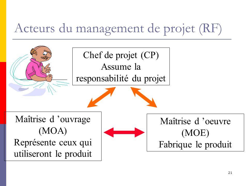 Acteurs du management de projet (RF)