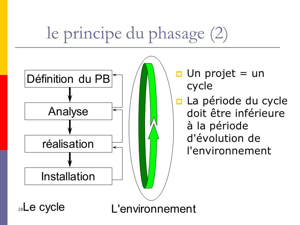 le principe du phasage (2)