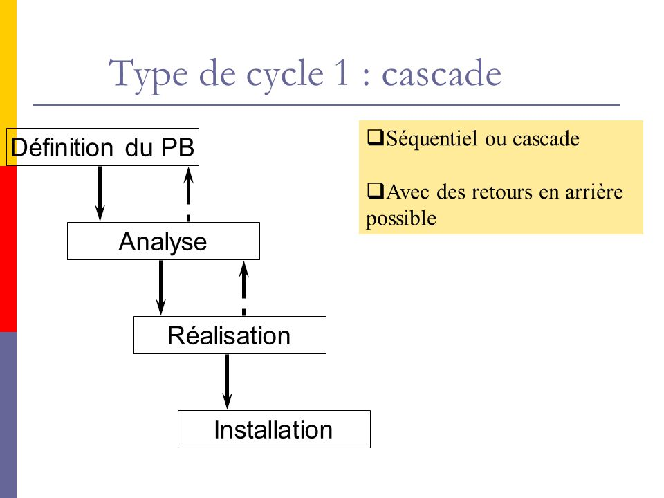 Type de cycle 1 : cascade Définition du PB Analyse Réalisation