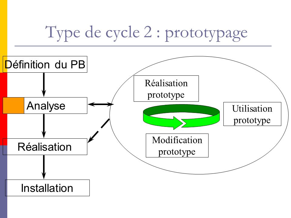 Type de cycle 2 : prototypage